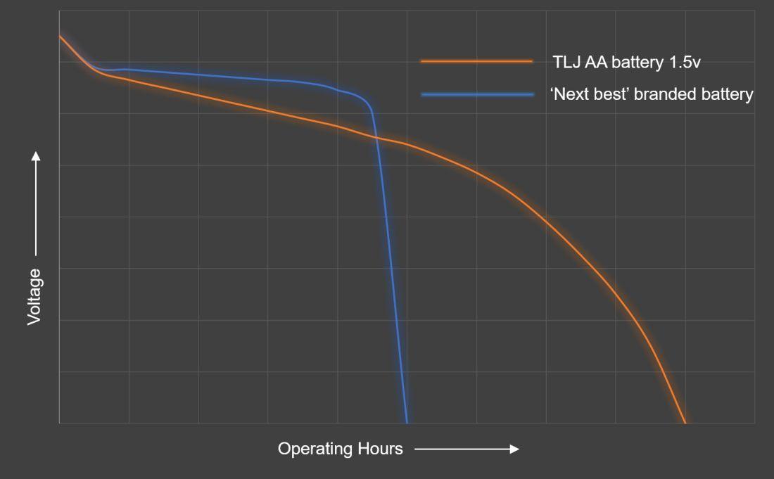 Comparison of TLJ batteries versus the leading commercial brand